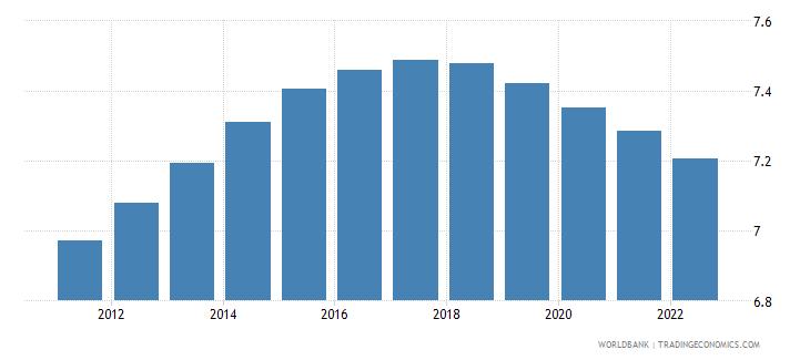 euro area population ages 50 54 female percent of female population wb data