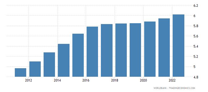 euro area population ages 65 69 female percent of female population wb data