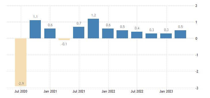 euro area population employment total employment domestic concept eurostat data