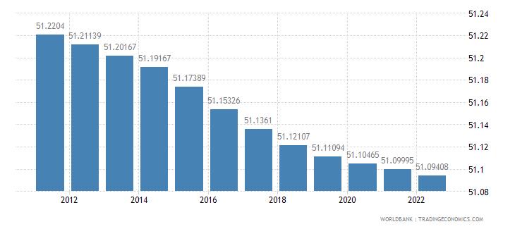 euro area population female percent of total wb data