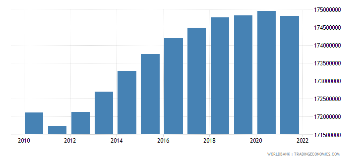 euro area population female wb data