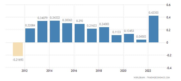 euro area population growth annual percent wb data
