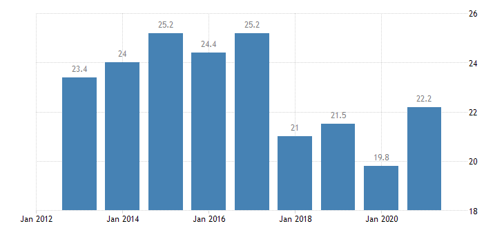 euro area population living in a dwelling with a leaking roof damp walls floors or foundation or rot in window frames of floor below 60percent of median equivalised income eurostat data