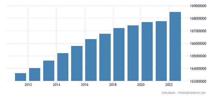 euro area population male wb data