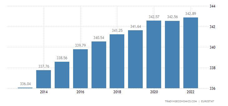 Euro Area Population