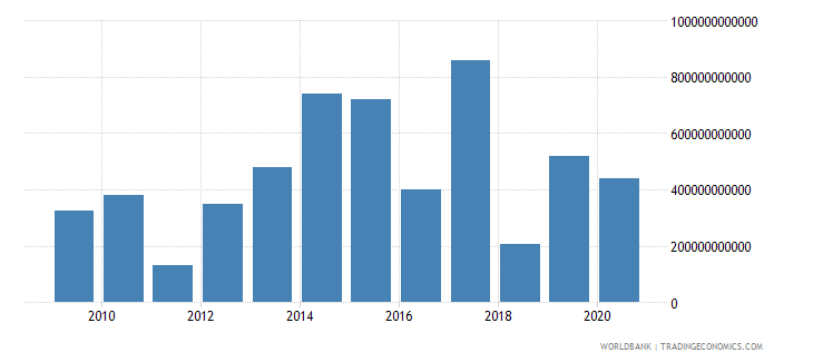 euro area portfolio equity net inflows bop us dollar wb data