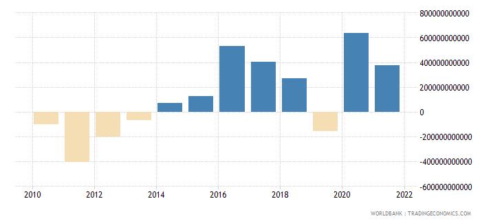 euro area portfolio investment excluding lcfar bop us dollar wb data