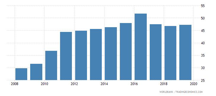 euro area private credit bureau coverage percent of adults wb data