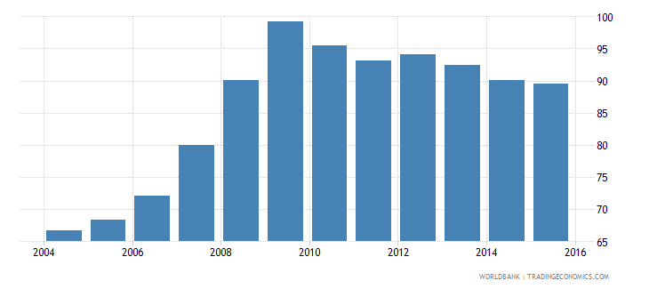 euro area private credit by deposit money banks to gdp percent wb data