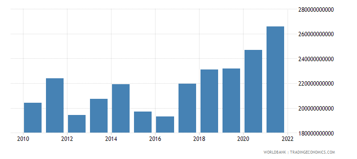 euro area private current transfers payments bop us dollar wb data