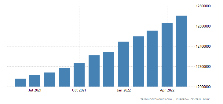 Euro Area Private Sector Credit