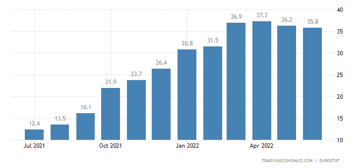 Euro Area Producer Prices Change