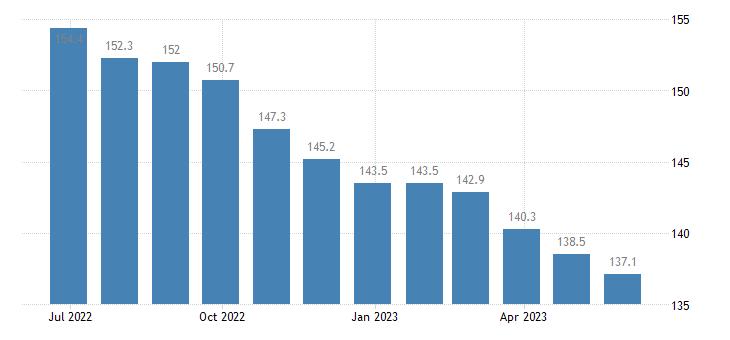 euro area producer prices in industry aluminium production eurostat data