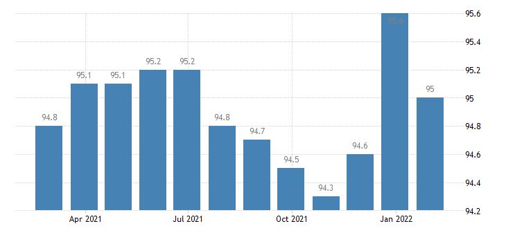 euro area producer prices in industry manufacture of articles of fur eurostat data