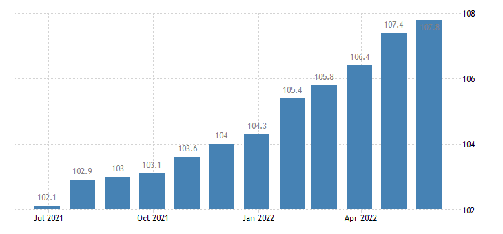 euro area producer prices in industry manufacture of electric lighting equipment eurostat data