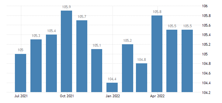 euro area producer prices in industry manufacture of other knitted crocheted apparel eurostat data