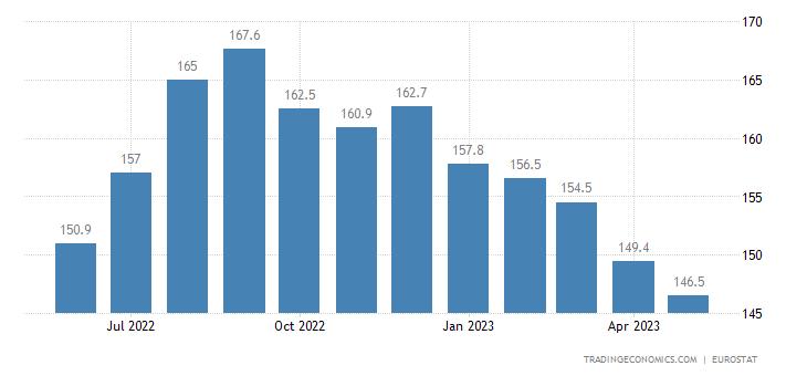 Euro Area Producer Prices