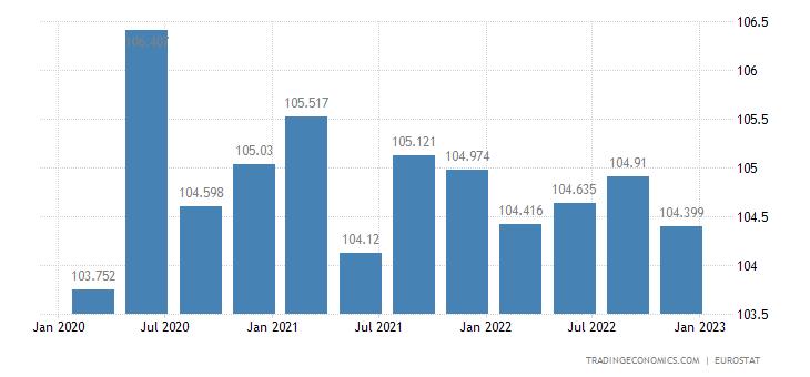 Euro Area Productivity