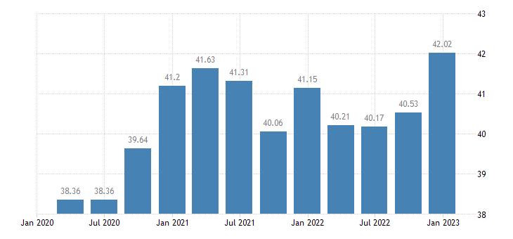 euro area profit share of non financial corporations eurostat data