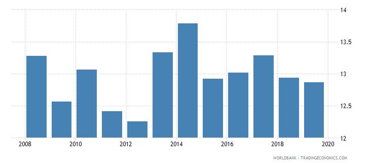 euro area profit tax percent of commercial profits wb data