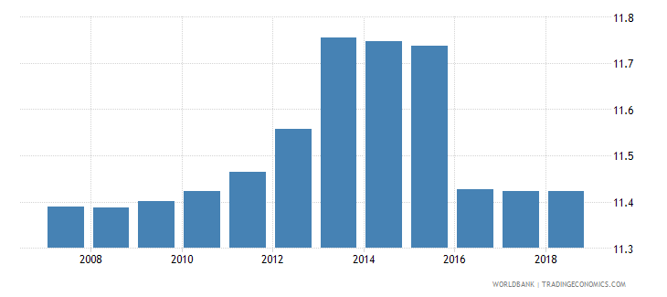 euro area pupil teacher ratio secondary wb data