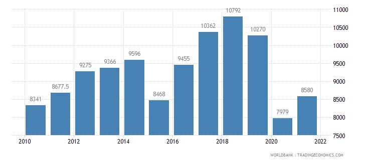 euro area railways goods transported million ton km wb data