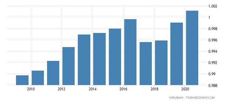 euro area ratio of female to male primary enrollment percent wb data