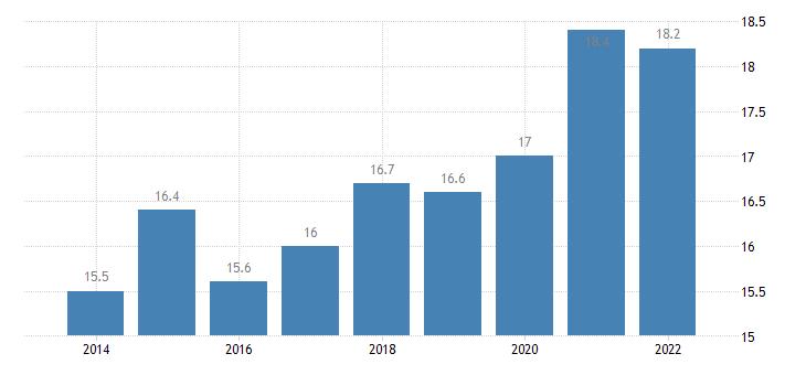 euro area relative median poverty risk gap 65 years or over eurostat data