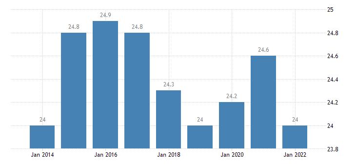euro area relative median poverty risk gap eurostat data