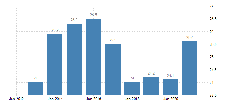 euro area relative median poverty risk gap less than 18 years eurostat data