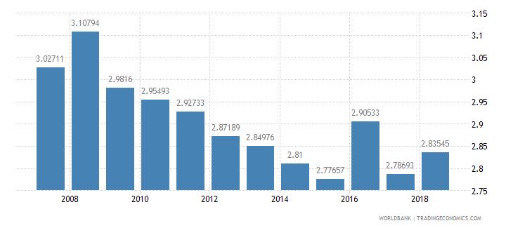 euro area repeaters primary male percent of male enrollment wb data