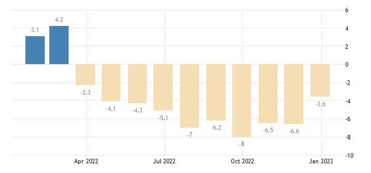 euro area retail confidence indicator eurostat data