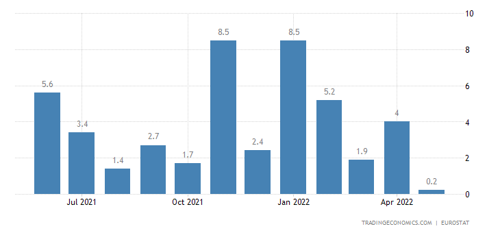 Euro Area Retail Sales YoY