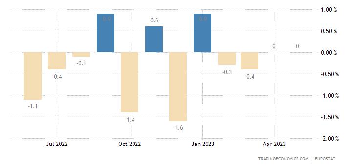 Euro Area Retail Sales MoM