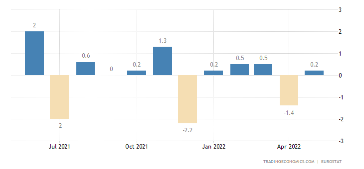 Euro Area Retail Sales MoM