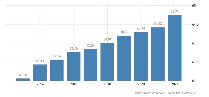 Euro Area Retirement Age Women
