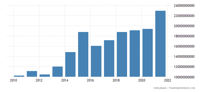 euro area royalty and license fees payments bop us dollar wb data