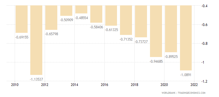 euro area rural population growth annual percent wb data