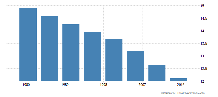euro area rural population male percent of total wb data