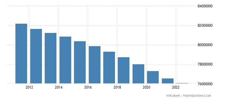 euro area rural population wb data