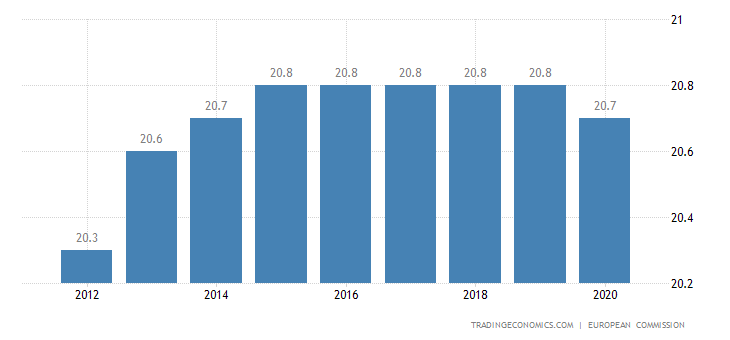 Euro Area Sales Tax Rate | VAT