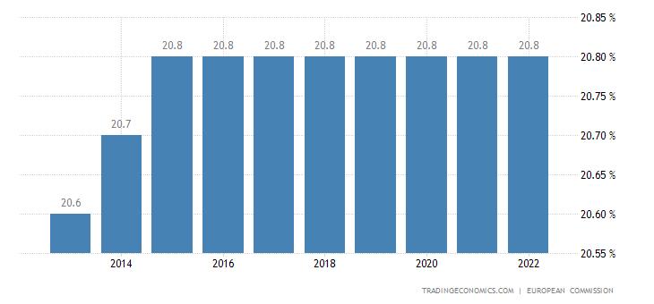 Euro Area Sales Tax Rate - VAT