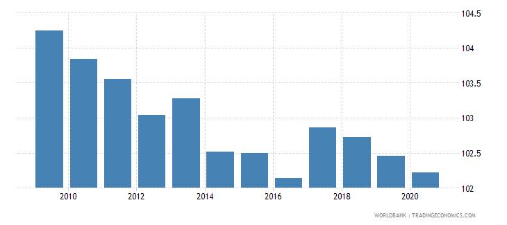 euro area school enrollment primary male percent gross wb data