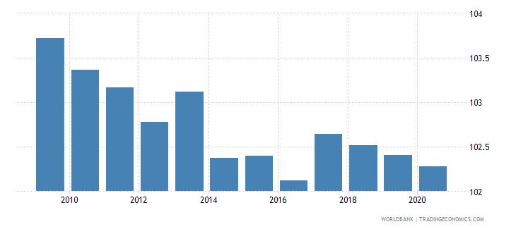 euro area school enrollment primary percent gross wb data