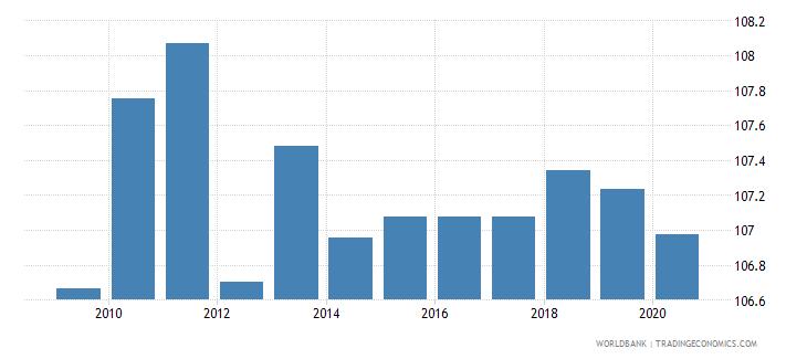 euro area school enrollment secondary female percent gross wb data