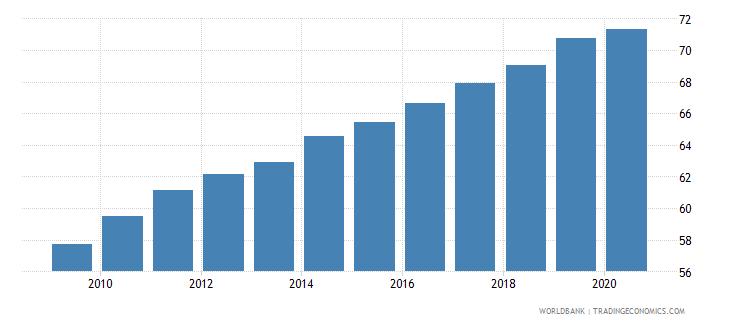 euro area school enrollment tertiary male percent gross wb data