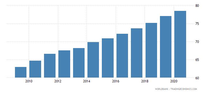 euro area school enrollment tertiary percent gross wb data