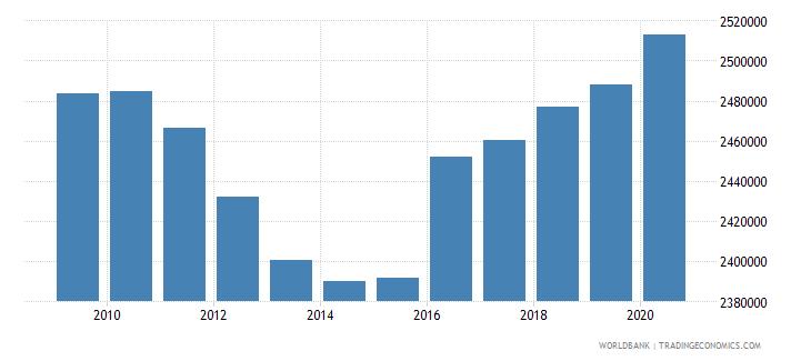 euro area secondary education teachers wb data
