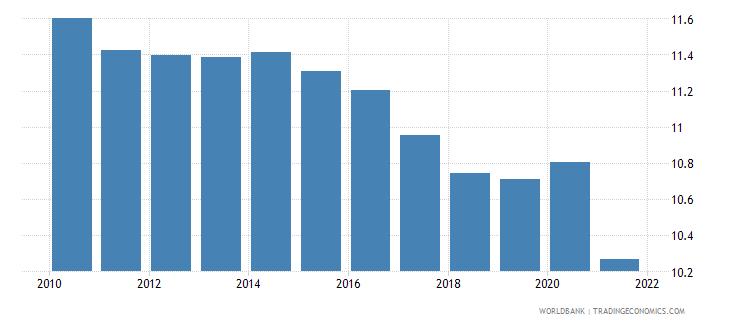 euro area self employed female percent of females employed wb data
