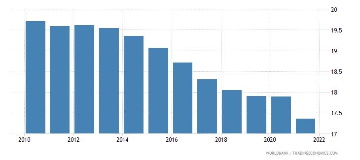 euro area self employed male percent of males employed wb data